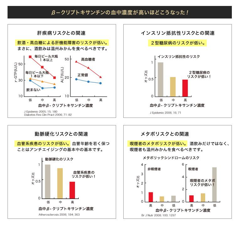 β―クリプトキサンチンの血中濃度が高いほどこうなった!  肝疾病リスクとの関連 飲酒・高血糖による肝機能障害のリスクが低い。まさに、酒飲みは温州みかんを食べるべきです。  インスリン抵抗性リスクとの関連2型糖尿病のリスクが低い。  動脈硬化リスクとの関連血管系疾患のリスクが低い。血管年齢を若く保つことはアンチエイジングの基本中の基本です。  骨密度との関連(閉経女性の骨密度との関連)閉経に伴う骨密度低下リスクが低い。 骨粗しょう症の予防にβ―クリプトキサンチンが役立つ可能性が高いです。 ※閉経女性のうち、血中のβ-クリプトキサンチン濃度の高いグループにおける骨粗しょう症の発症リスクは、低濃度のグループを1.0とした場合、0.08となり明らかに低い結果となりました。  メタボリスクとの関連(喫煙者の場合)喫煙者のメタボリスクが低い。酒飲みだけではなく、喫煙者も温州みかんを食べるべきです。  β―クリプトキサンチンは喫煙・飲酒の毒消し役の最有力候補か? 同じ量のβ―クリプトキサンチンを摂取していても、喫煙・飲酒の両方を嗜む人は50%以上も血中濃度が低くなります。結果として推測されるのは、βークリプトキサンチンやβ―カロテンなどのカロテノイドは、飲酒・喫煙で起きる酸化ストレスに対して有効な抗酸化物質(毒消し)と推測されます。 この結果を読めば、中高年男性にとって、温州みかんは身近でかつ、手軽な百薬の長と言えると思います。もちろん、女性にとっても有効な機能性成分の宝庫と言えます。 「参照:果樹研究所 健康機能性研究チーム 果樹試験研究推進協議会 資料」